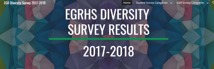 The+diversity+survey+results+are+now+available+for+viewing+if+you+are+signed+in+to+your+EGRPS+account.+